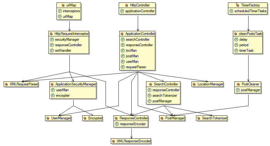 Diagrams js development projects for Spring 4 architecture diagram