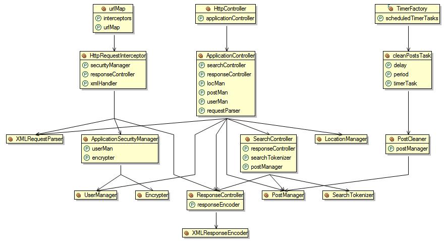 andreacali / Diagrams